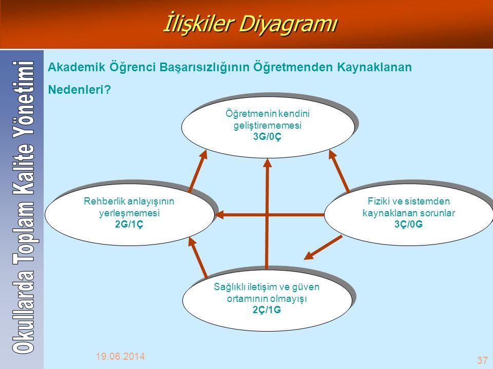 İlişkiler Diyagramı Okullarda Toplam Kalite Yönetimi
