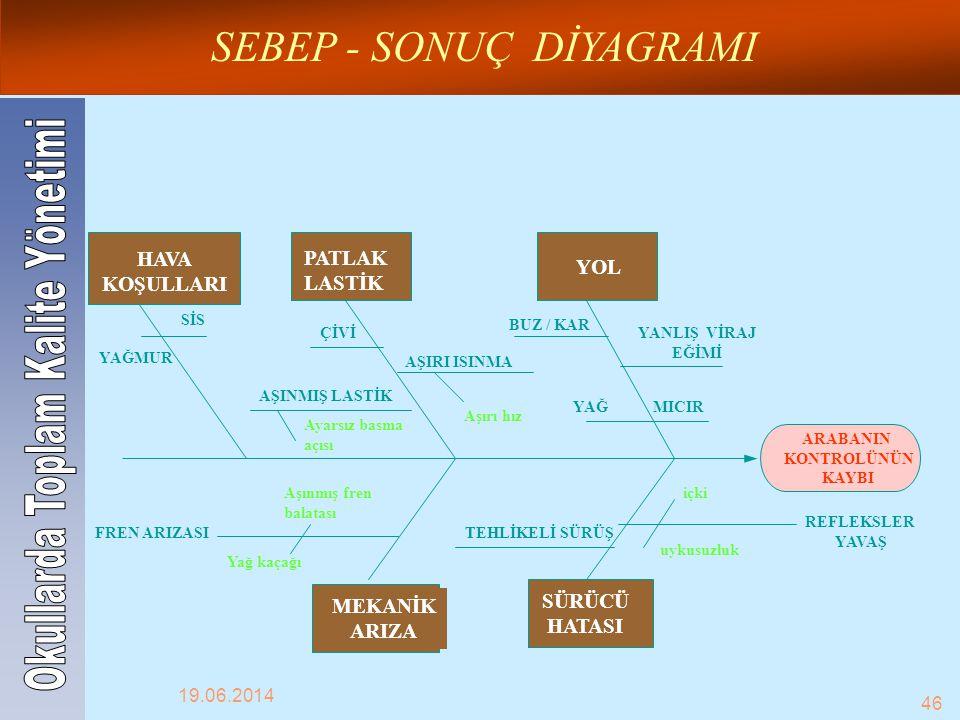 SEBEP - SONUÇ DİYAGRAMI