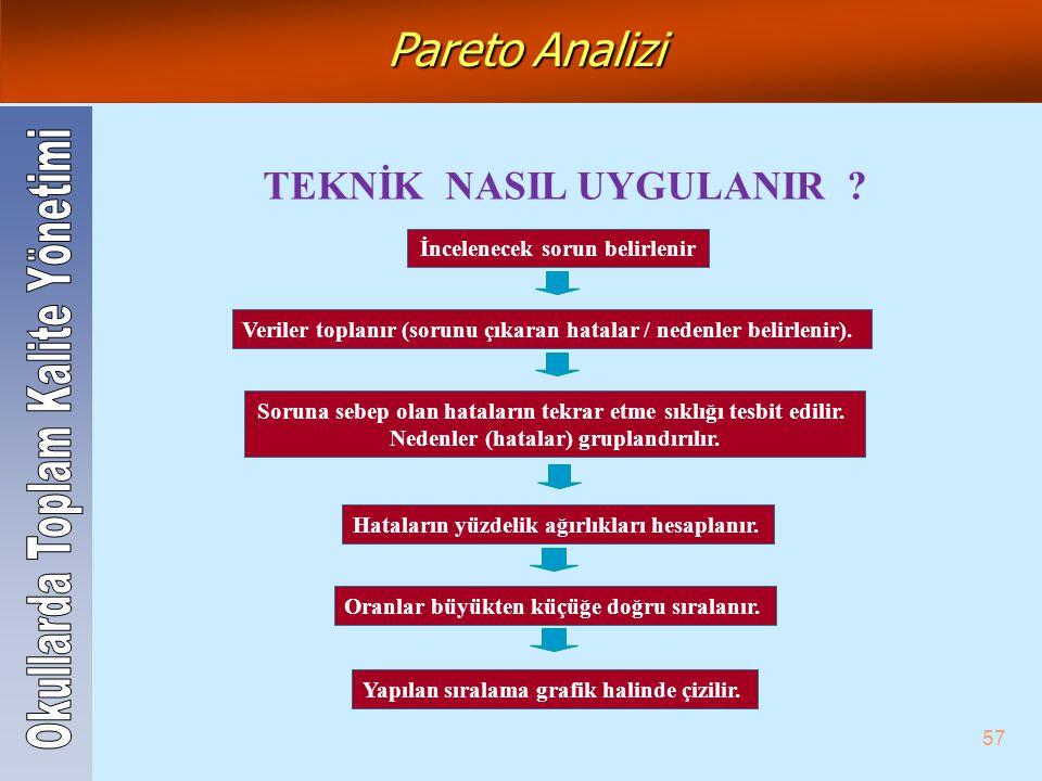 Pareto Analizi TEKNİK NASIL UYGULANIR