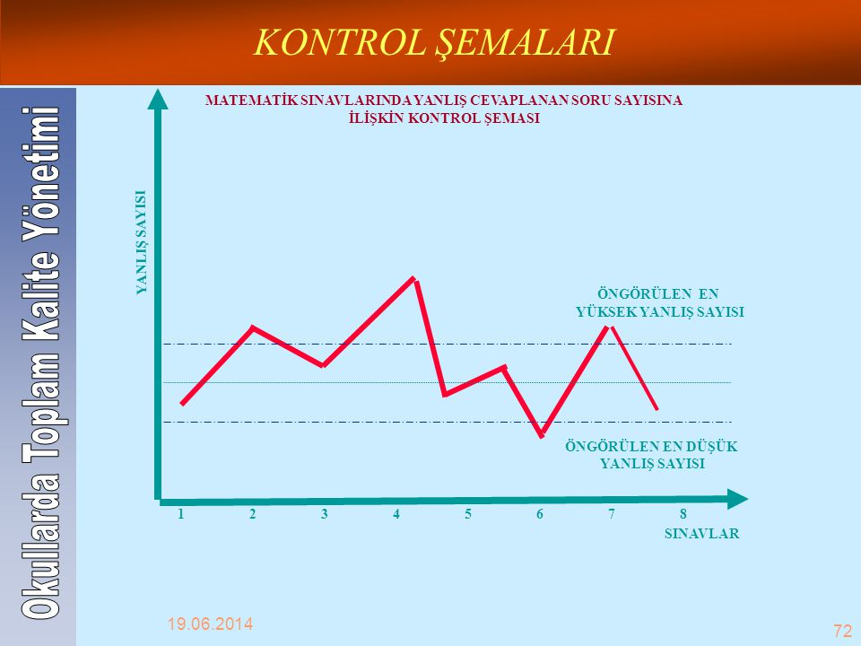 KONTROL ŞEMALARI Okullarda Toplam Kalite Yönetimi 02.04.2017