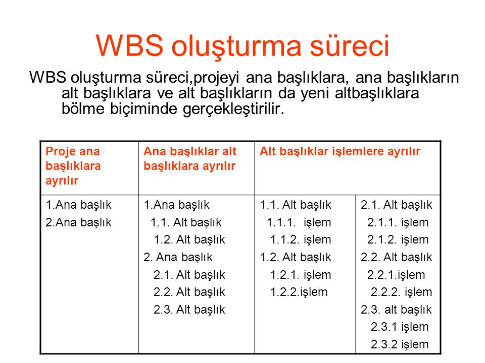 WBS oluşturma süreci