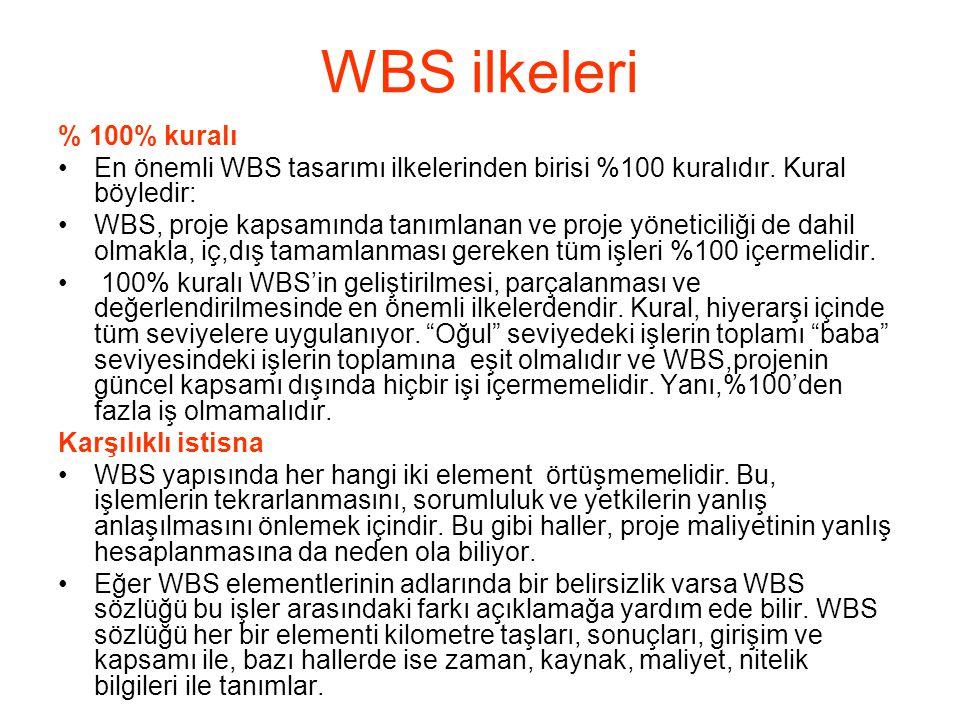 WBS ilkeleri % 100% kuralı. En önemli WBS tasarımı ilkelerinden birisi %100 kuralıdır. Kural böyledir: