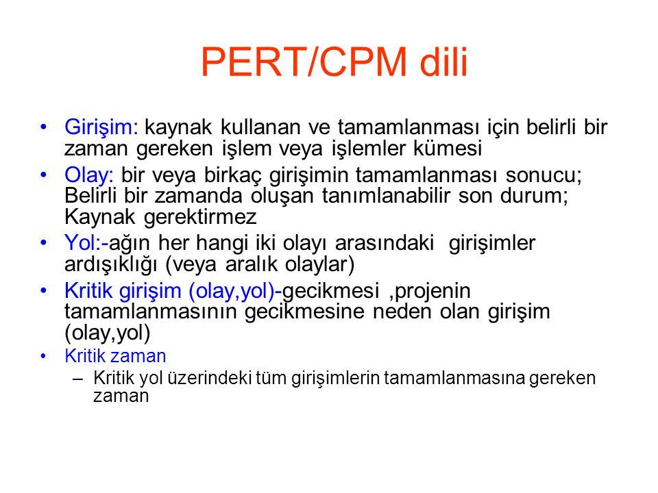 PERT/CPM dili Girişim: kaynak kullanan ve tamamlanması için belirli bir zaman gereken işlem veya işlemler kümesi.