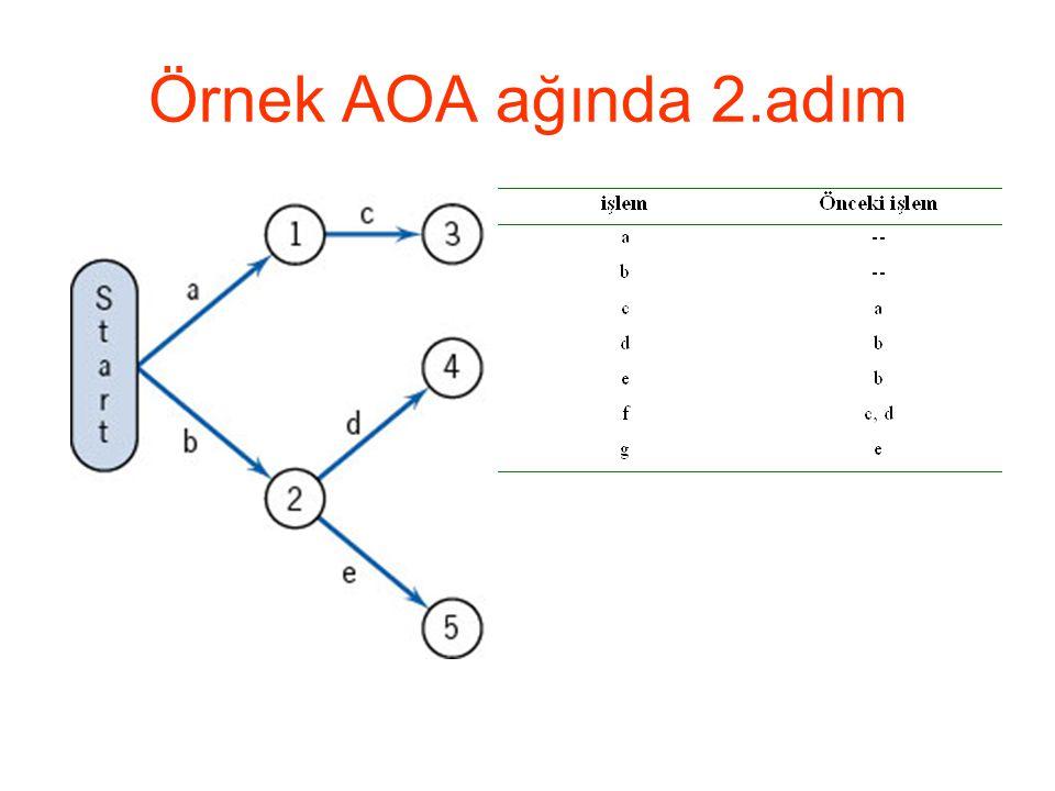 Örnek AOA ağında 2.adım