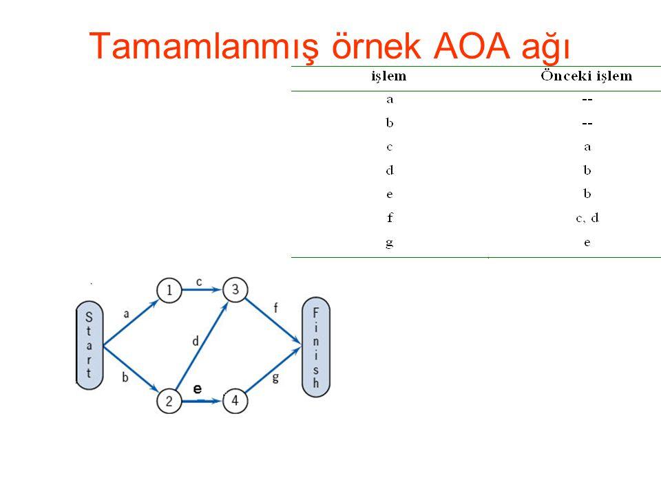 Tamamlanmış örnek AOA ağı