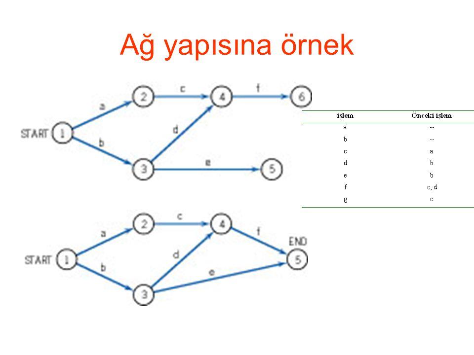 Ağ yapısına örnek