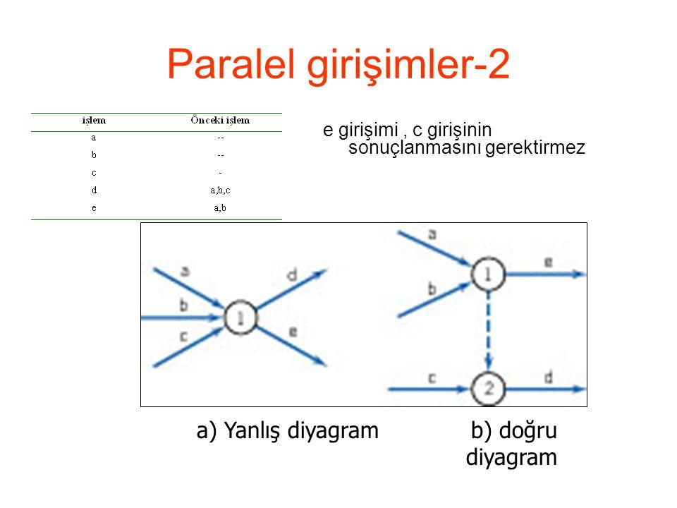 Paralel girişimler-2 a) Yanlış diyagram b) doğru diyagram
