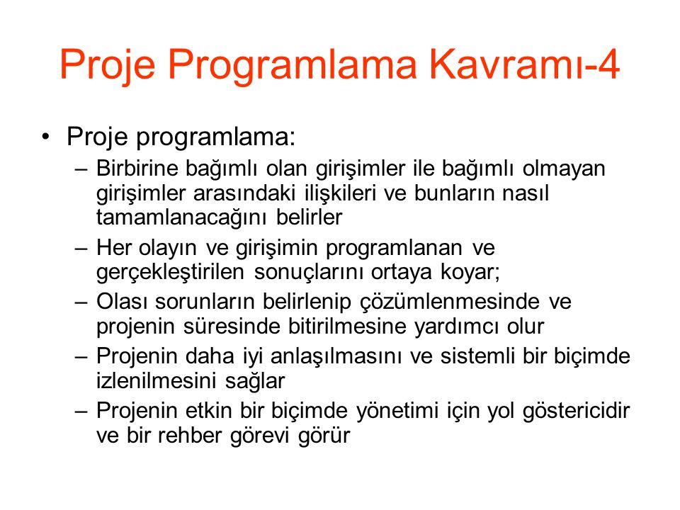 Proje Programlama Kavramı-4
