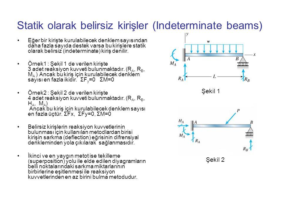 Statik olarak belirsiz kirişler (Indeterminate beams)