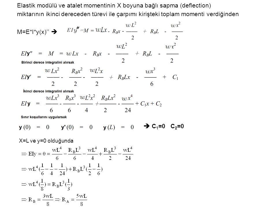 Elastik modülü ve atalet momentinin X boyuna bağlı sapma (deflection)