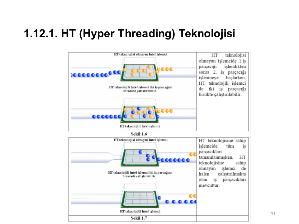 1.12.1. HT (Hyper Threading) Teknolojisi