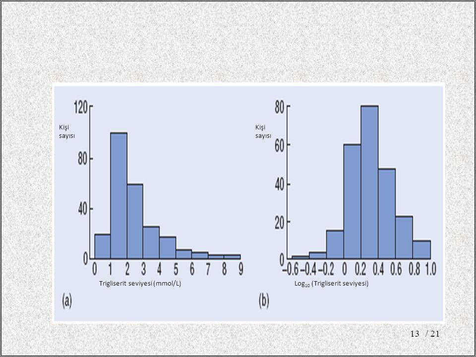 / 21 Kişi sayısı Trigliserit seviyesi (mmol/L)