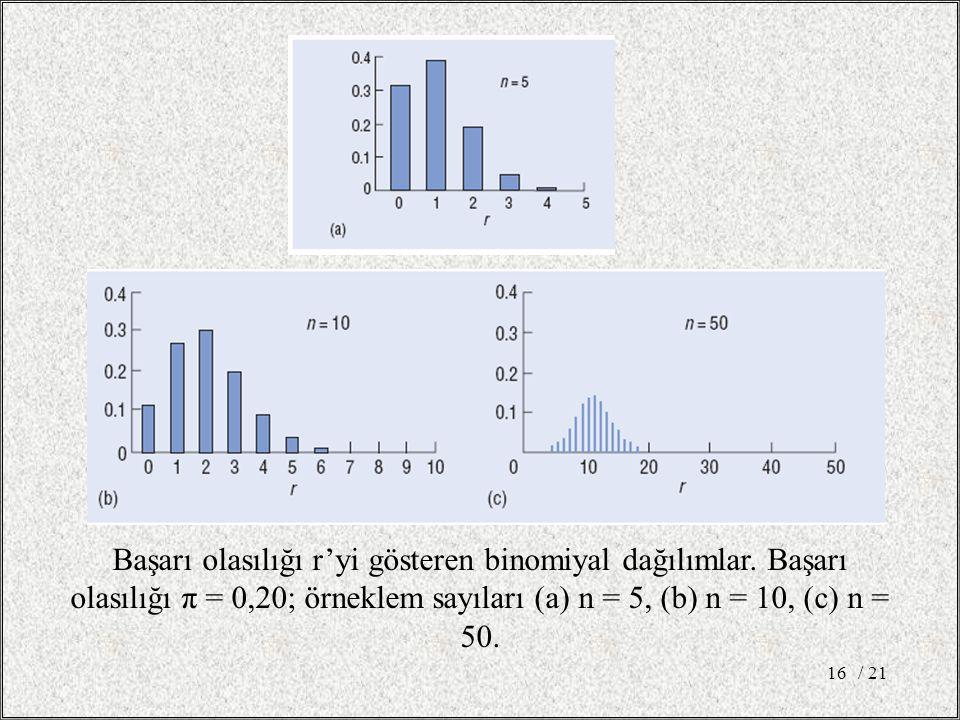 Başarı olasılığı r'yi gösteren binomiyal dağılımlar