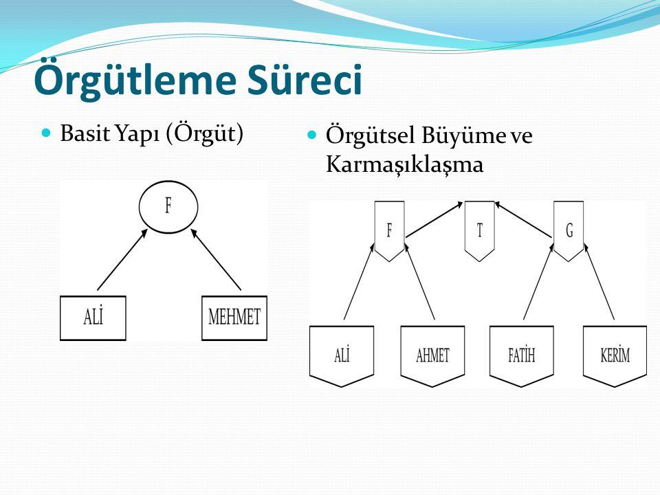 Örgütleme Süreci Basit Yapı (Örgüt) Örgütsel Büyüme ve Karmaşıklaşma
