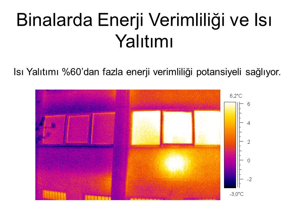 Binalarda Enerji Verimliliği ve Isı Yalıtımı