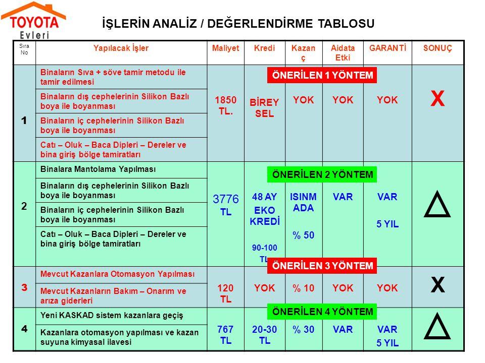 X X İŞLERİN ANALİZ / DEĞERLENDİRME TABLOSU 3776 TL 1 2 1850 TL.