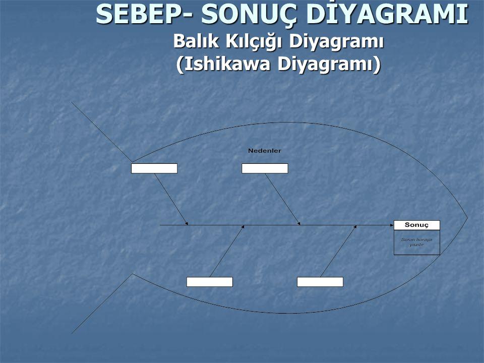 SEBEP- SONUÇ DİYAGRAMI Balık Kılçığı Diyagramı (Ishikawa Diyagramı)