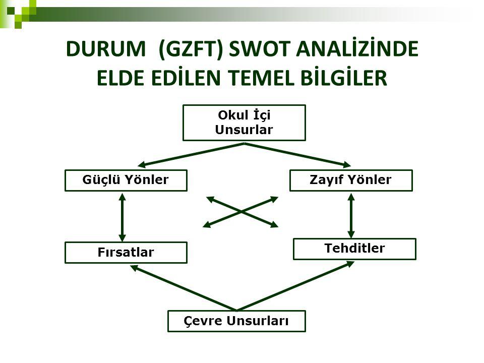 DURUM (GZFT) SWOT ANALİZİNDE ELDE EDİLEN TEMEL BİLGİLER