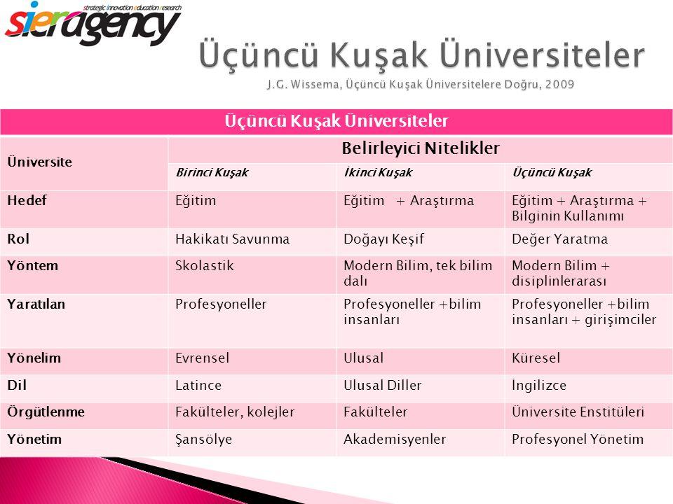 Üçüncü Kuşak Üniversiteler Belirleyici Nitelikler