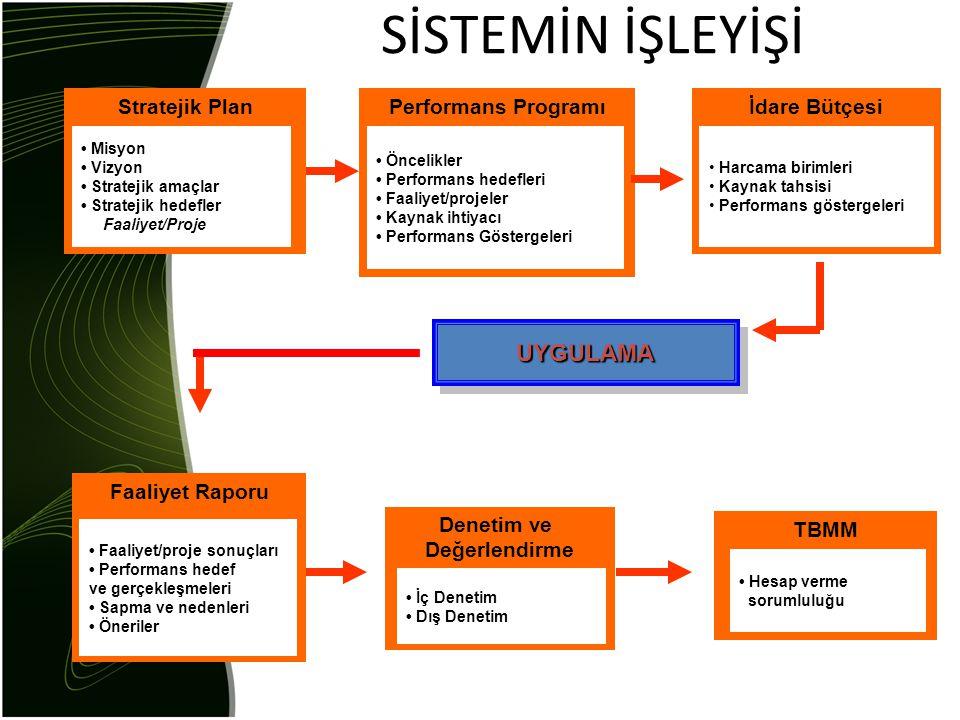 SİSTEMİN İŞLEYİŞİ UYGULAMA Stratejik Plan Performans Programı