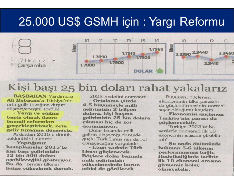 25.000 US$ GSMH için : Yargı Reformu