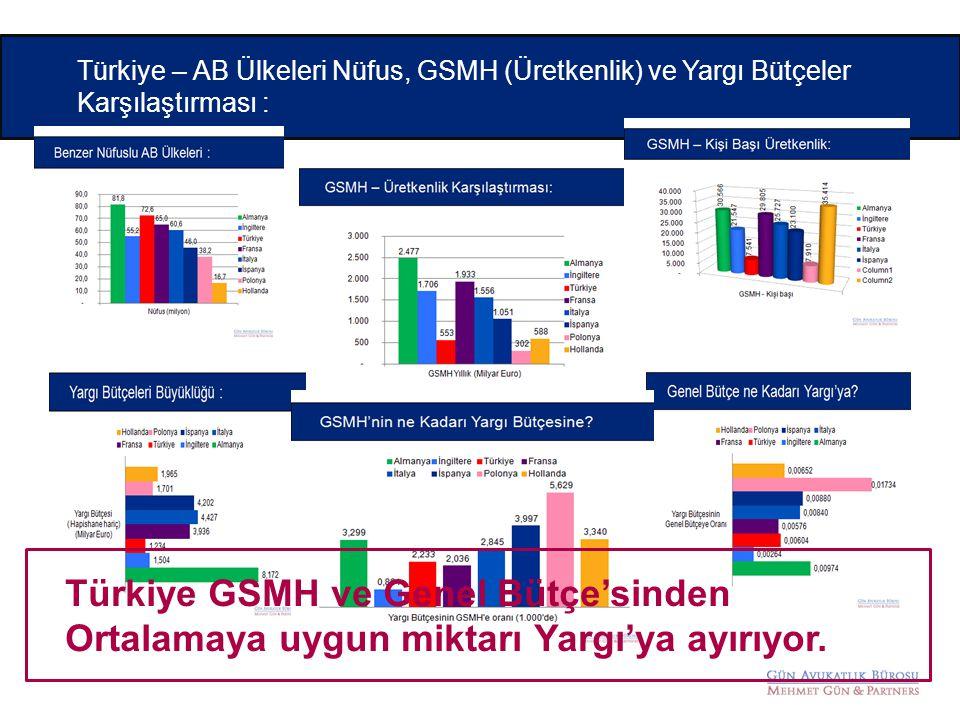 Türkiye – AB Ülkeleri Nüfus, GSMH (Üretkenlik) ve Yargı Bütçeler Karşılaştırması :