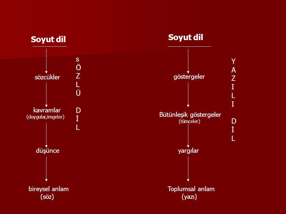 Soyut dil Soyut dil s Y Ö A Z Z L I Ü L D İ D İ sözcükler göstergeler