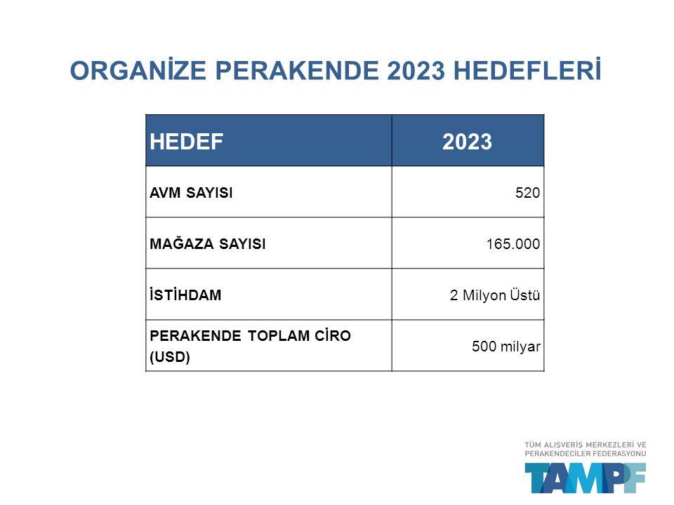 ORGANİZE PERAKENDE 2023 HEDEFLERİ
