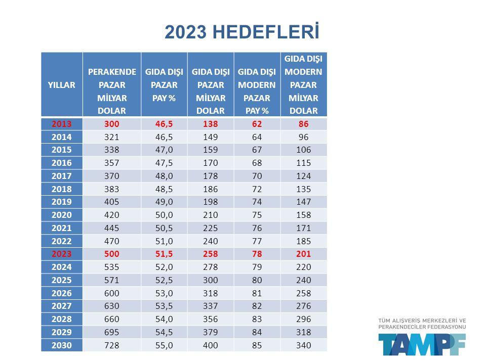 2023 HEDEFLERİ YILLAR PERAKENDE PAZAR MİLYAR DOLAR