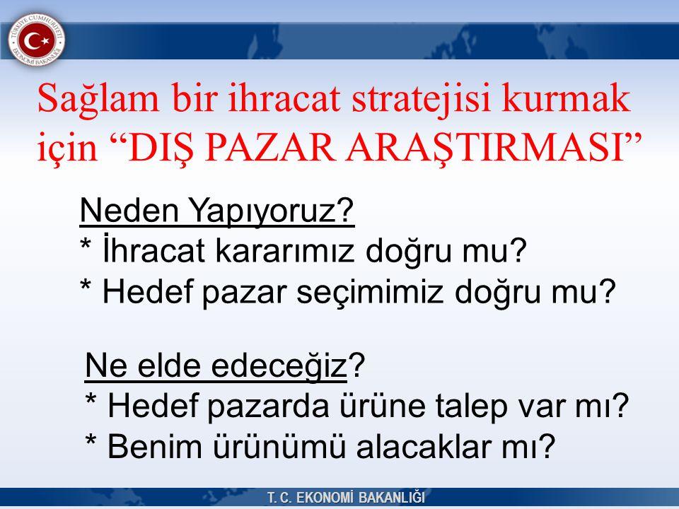 Sağlam bir ihracat stratejisi kurmak için DIŞ PAZAR ARAŞTIRMASI