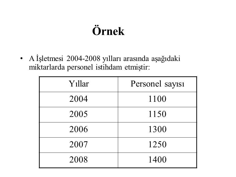 Örnek Yıllar Personel sayısı 2004 1100 2005 1150 2006 1300 2007 1250