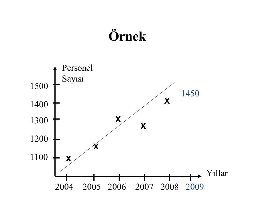 Örnek Personel Sayısı 1500 1450 1400 1300 1200 1100 Yıllar 2004 2005