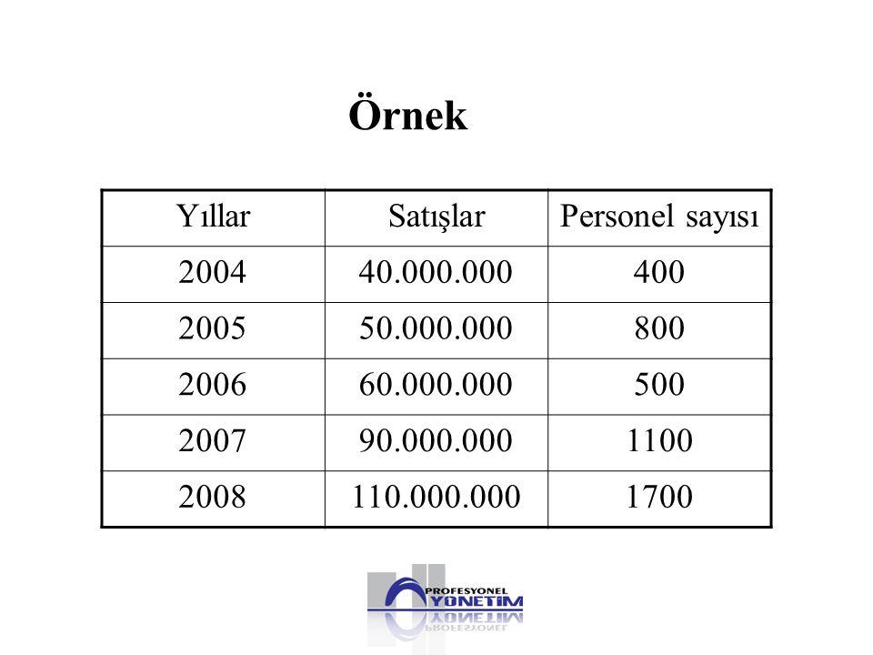 Örnek Yıllar Satışlar Personel sayısı 2004 40.000.000 400 2005