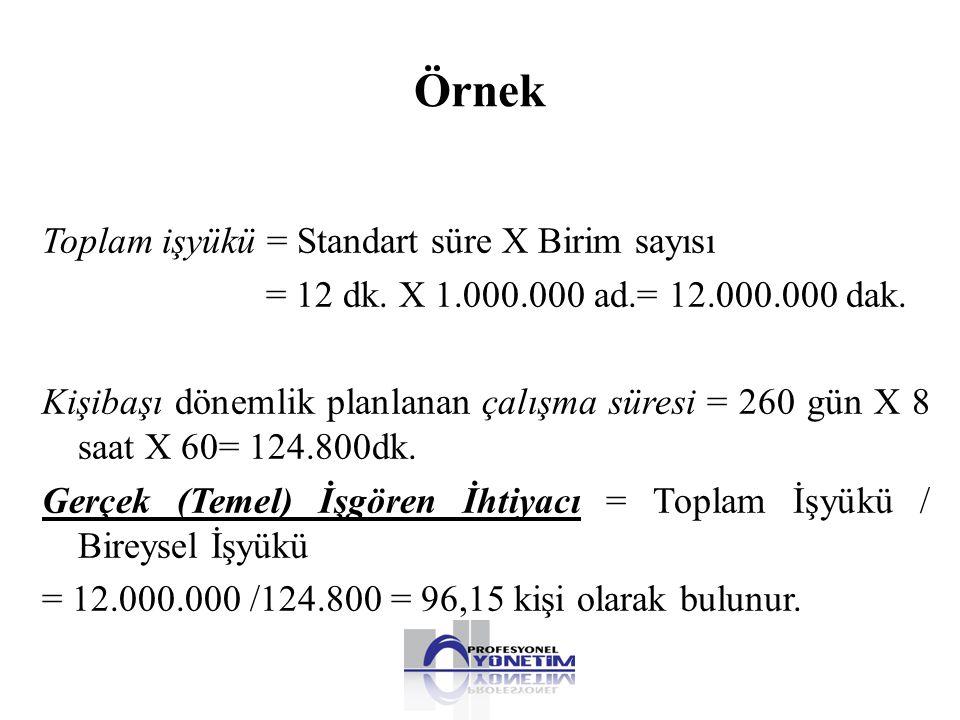 Örnek Toplam işyükü = Standart süre X Birim sayısı