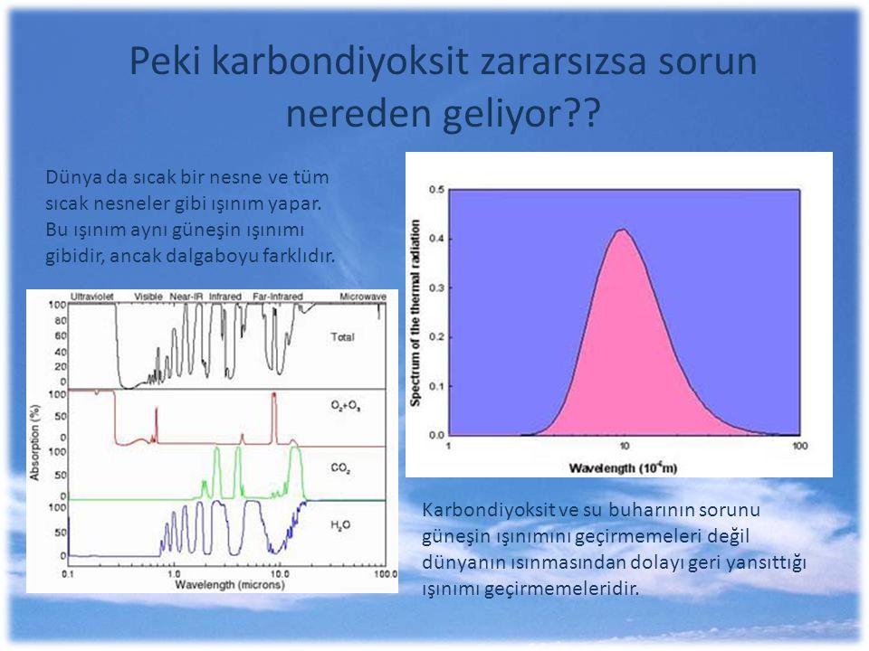 Peki karbondiyoksit zararsızsa sorun nereden geliyor