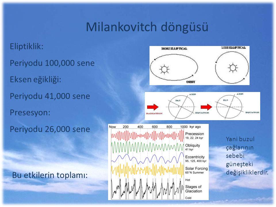 Milankovitch döngüsü Eliptiklik: Periyodu 100,000 sene Eksen eğikliği: