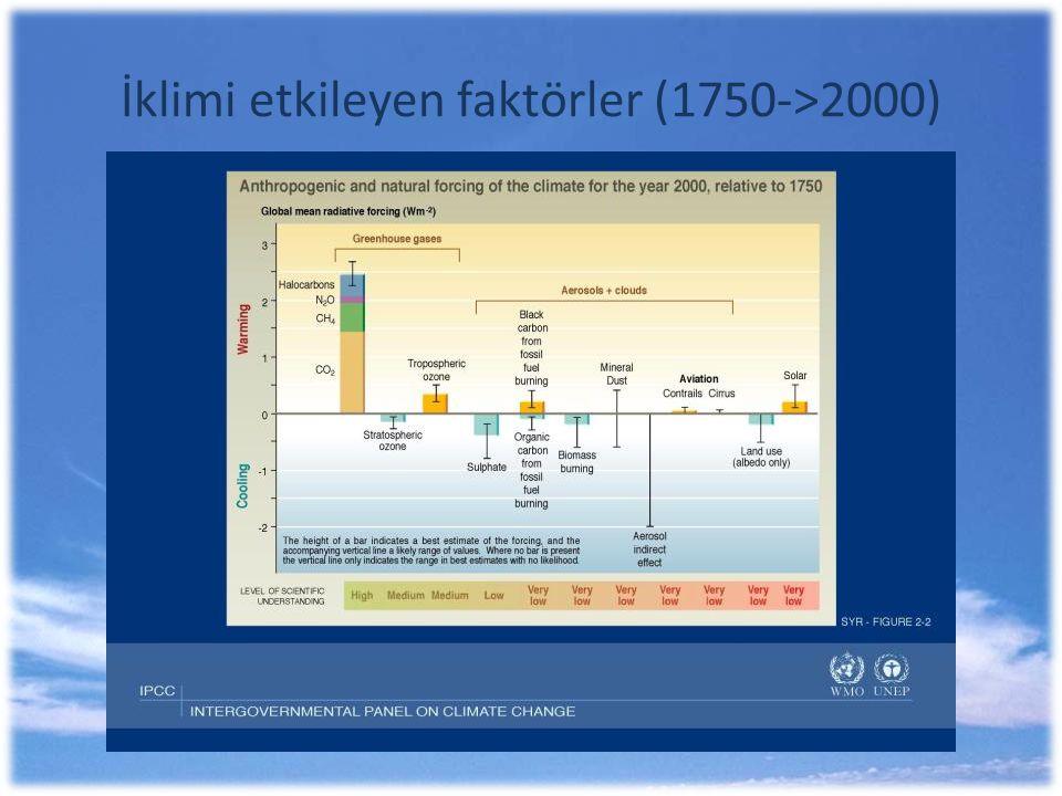 İklimi etkileyen faktörler (1750->2000)