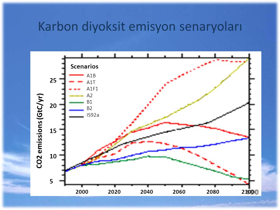 Karbon diyoksit emisyon senaryoları