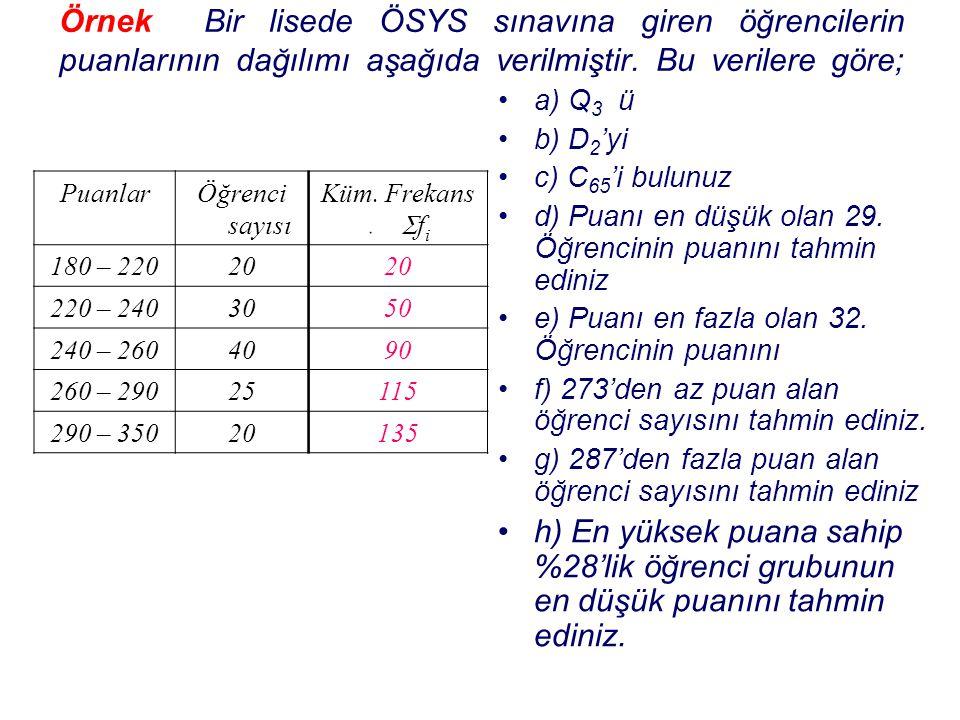 Örnek Bir lisede ÖSYS sınavına giren öğrencilerin puanlarının dağılımı aşağıda verilmiştir. Bu verilere göre;