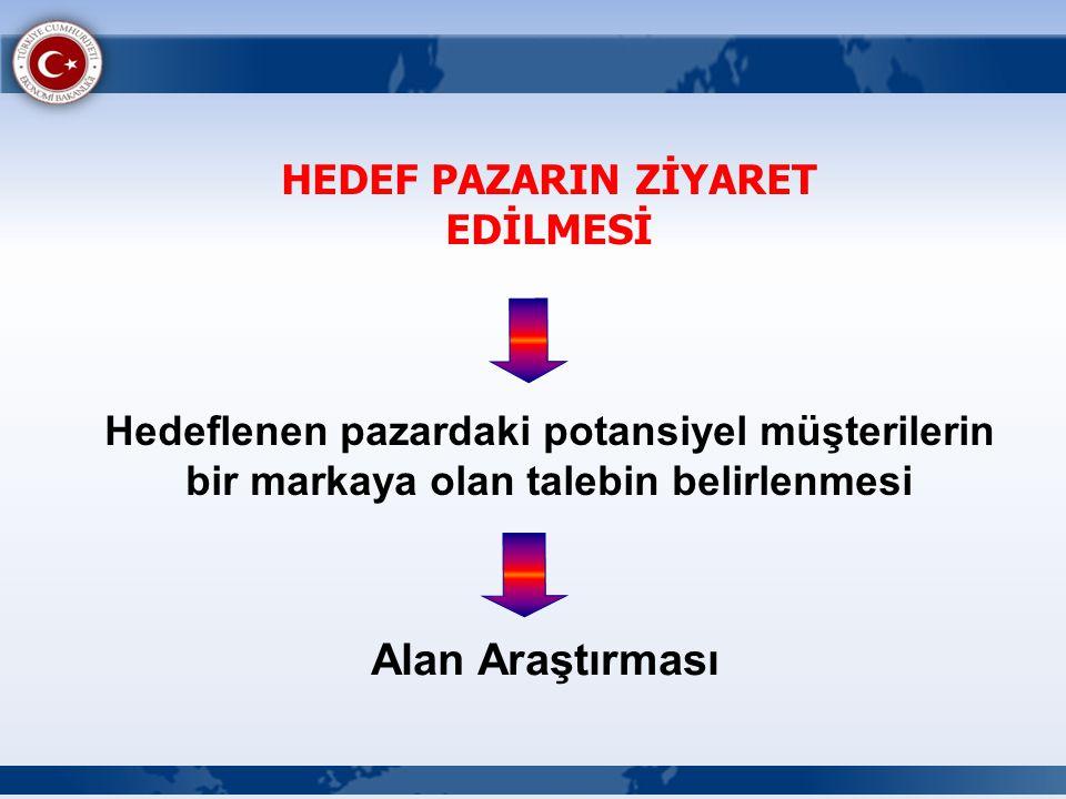 HEDEF PAZARIN ZİYARET EDİLMESİ