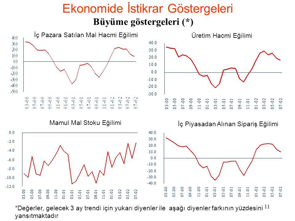 Ekonomide İstikrar Göstergeleri