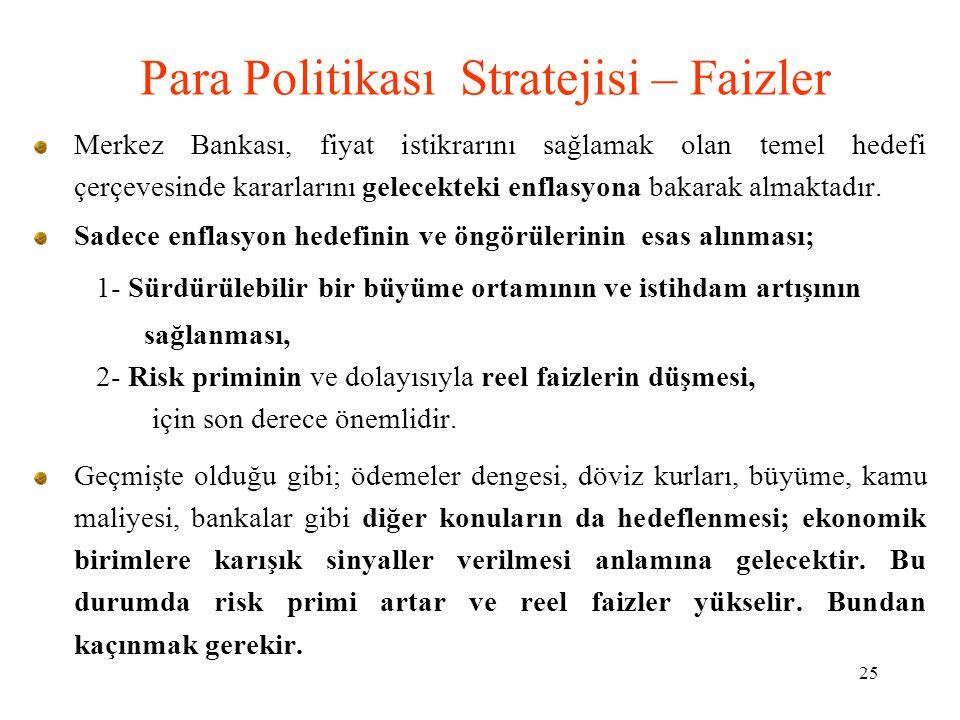 Para Politikası Stratejisi – Faizler