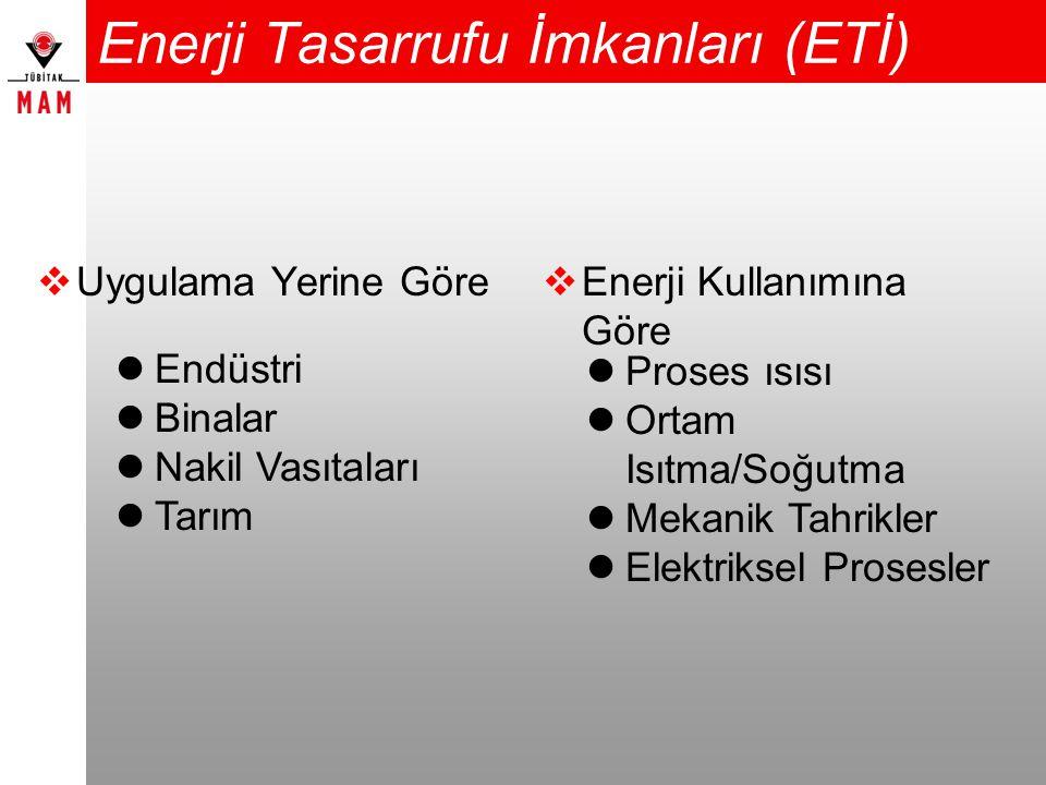 Enerji Tasarrufu İmkanları (ETİ)