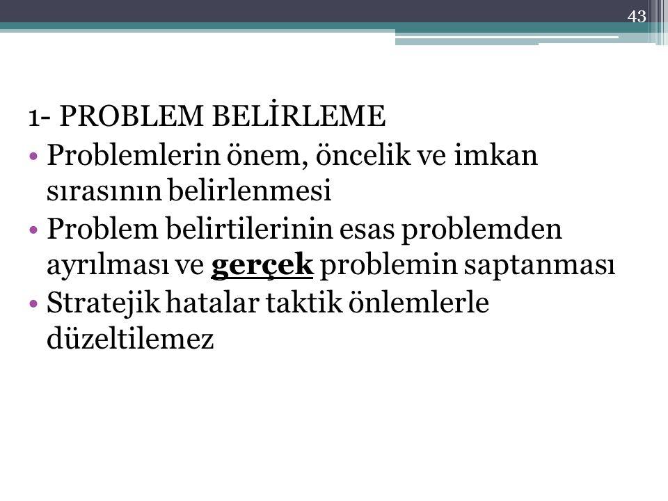 1- PROBLEM BELİRLEME Problemlerin önem, öncelik ve imkan sırasının belirlenmesi.