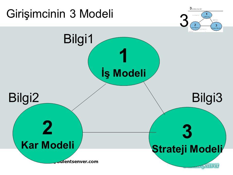 1 2 3 3 Bilgi1 Bilgi2 Bilgi3 Girişimcinin 3 Modeli İş Modeli