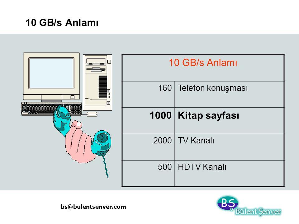 10 GB/s Anlamı 10 GB/s Anlamı 1000 Kitap sayfası 160 Telefon konuşması