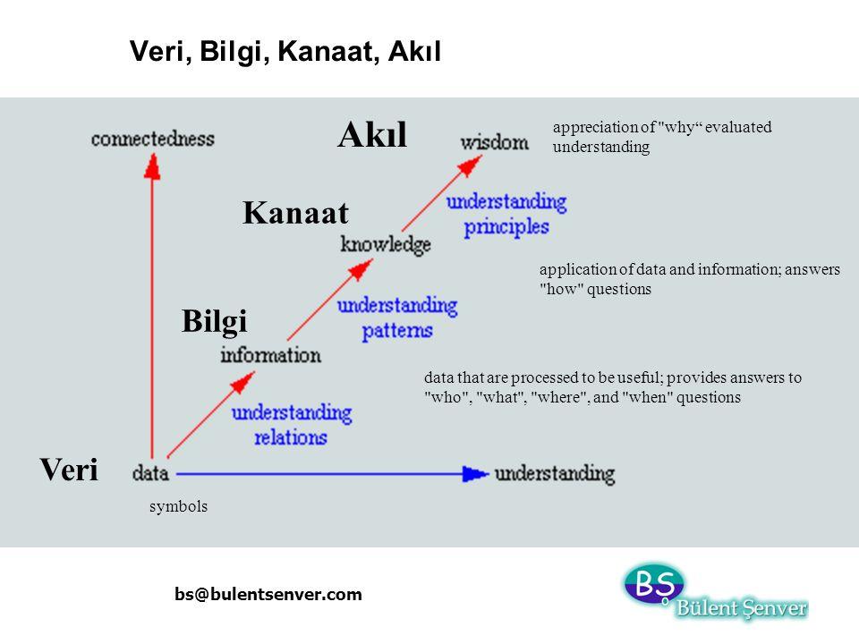 Akıl Kanaat Bilgi Veri Veri, Bilgi, Kanaat, Akıl