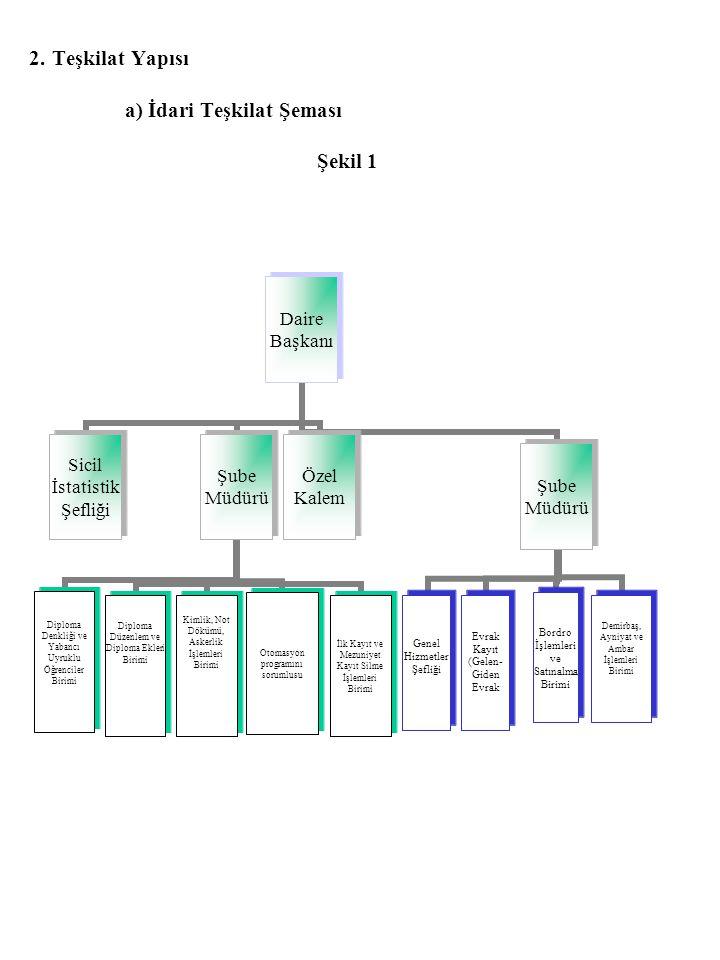 2. Teşkilat Yapısı a) İdari Teşkilat Şeması Şekil 1