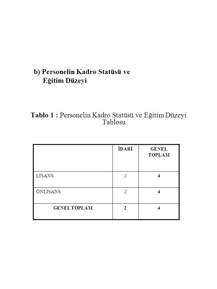 Tablo 1 : Personelin Kadro Statüsü ve Eğitim Düzeyi Tablosu