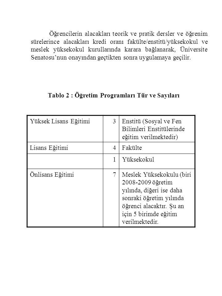 Tablo 2 : Öğretim Programları Tür ve Sayıları